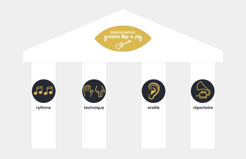4 piliers fondamentaux